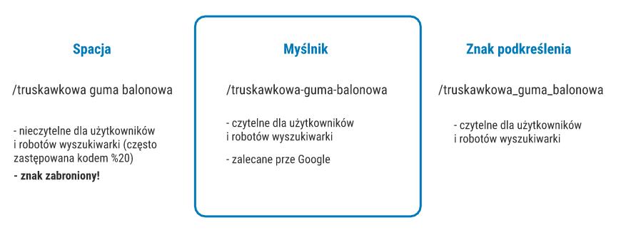 Sposoby rozdzielania słow w adresach URL