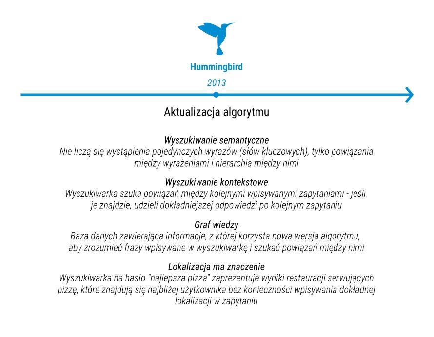 Najważniejsze informacje o Hummingbird - aktualizacji algorytmu Google