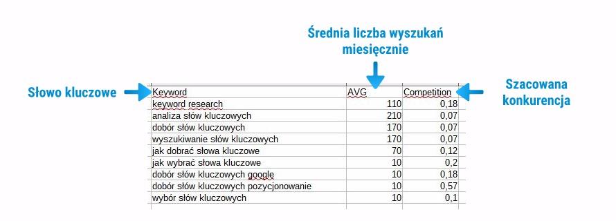 Analiza propozycji fraz w Excelu