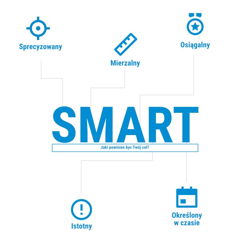 Schemat metody Smart