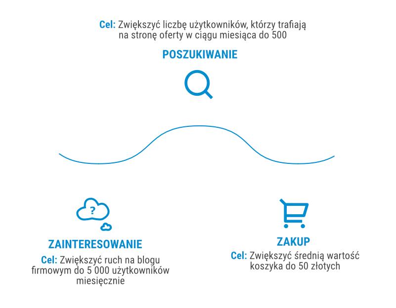 Ścieżka zakupowa w  e-commerce z przykładowymi celami marketingowymi