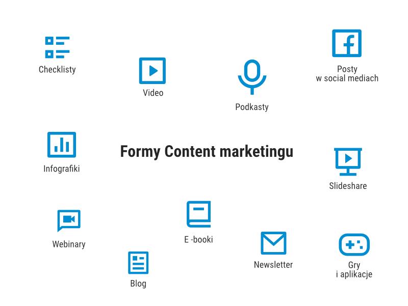 Przykłady form content marketingu