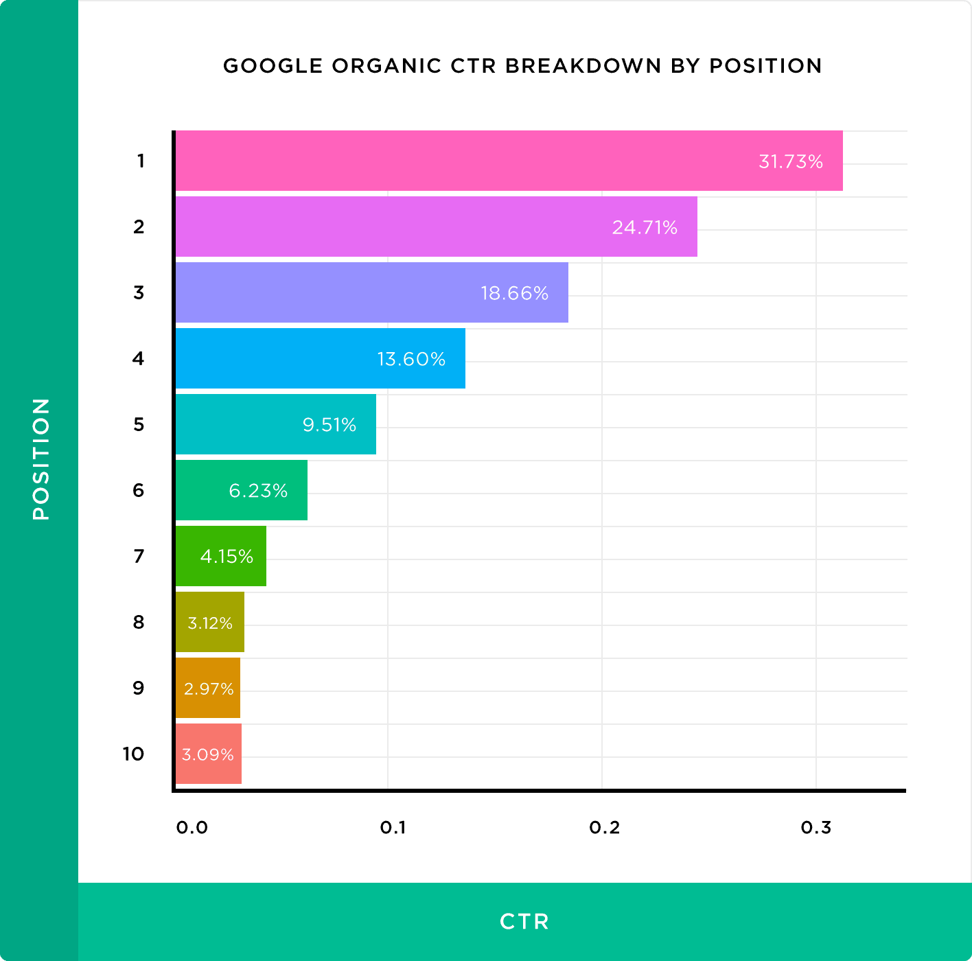Wykres zależności CTR od pozycji strony w rankingu wyszukiwania