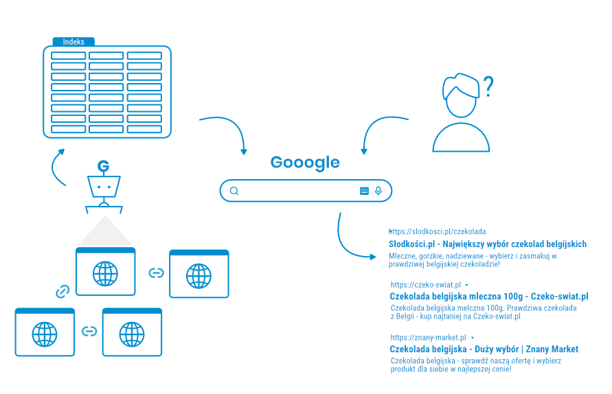 Schemat działania wyszukiwarki