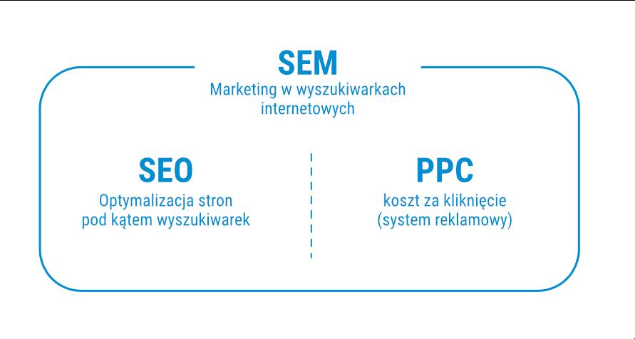 Marketingu w wyszukiwarce - podział na SEO i PPC