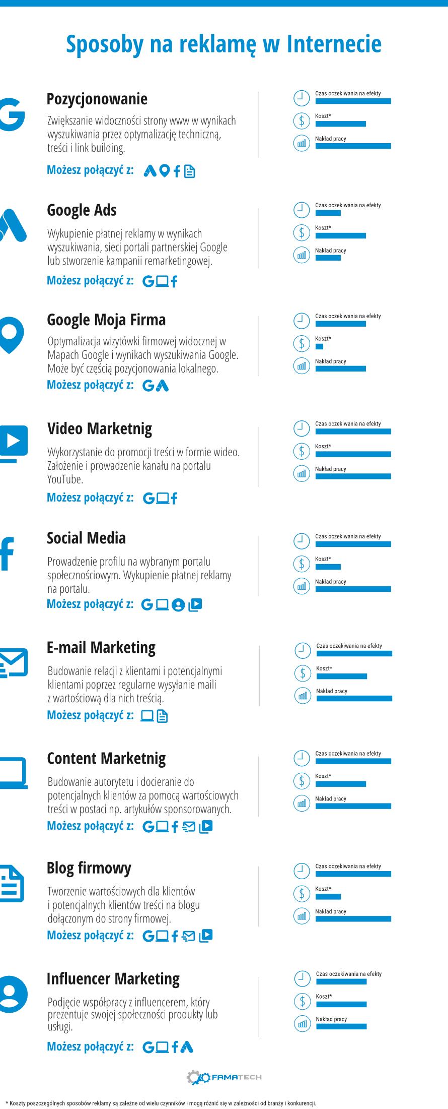 Reklama w internecie - Infografika