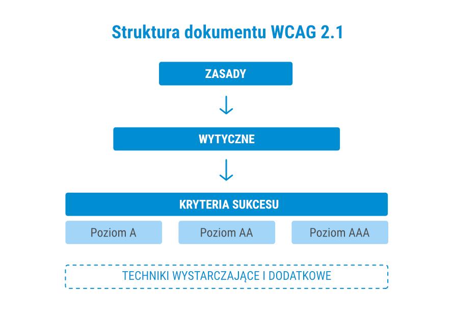 Schemat obrazujący układ i strukturę dokumentu WCAG 2.1
