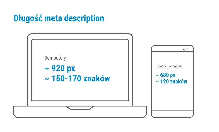 Długość meta description dla komputerów i urządzeń mobilnych