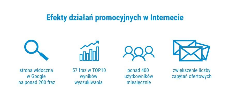 Efekty promocji w sieci strony firmowej z branży przemysłowej