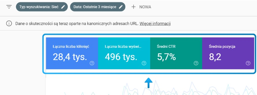 "Google Search Console: dane w raporcie ""skuteczność"""