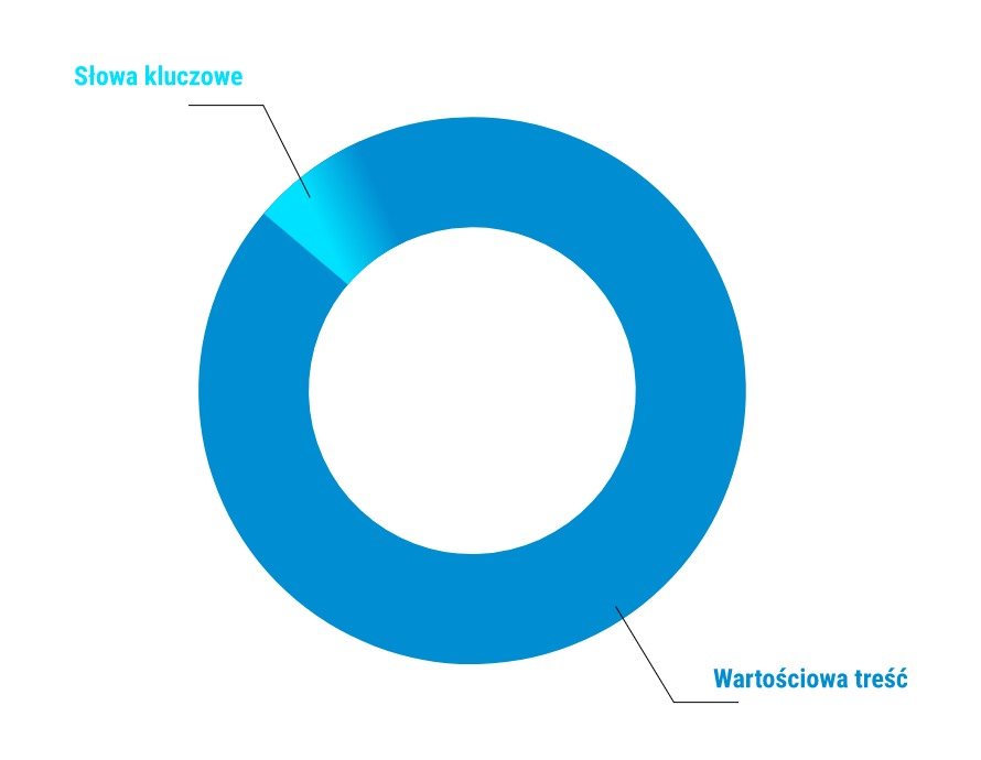 Wykres kołowy stopnia nasycenia strony frazami kluczowymi