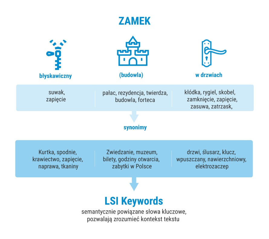 Wyrażenia LSI Keywords