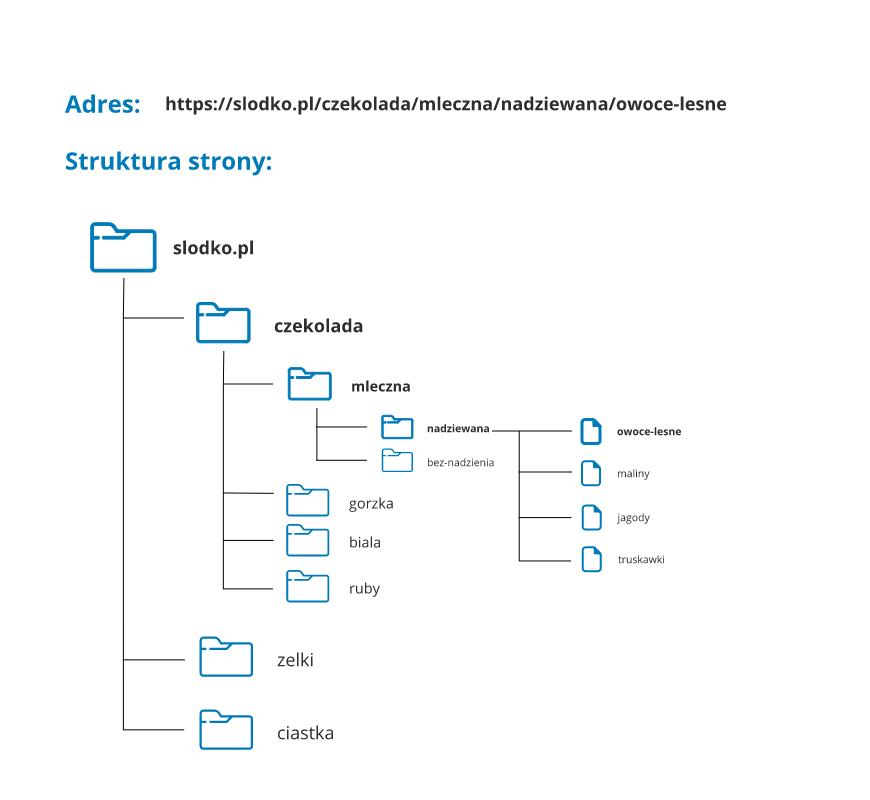Struktura strony, a adres URL