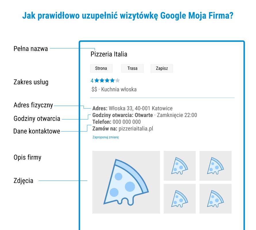 Prawidłowo uzupełniona wizytówka Google Moja Firma