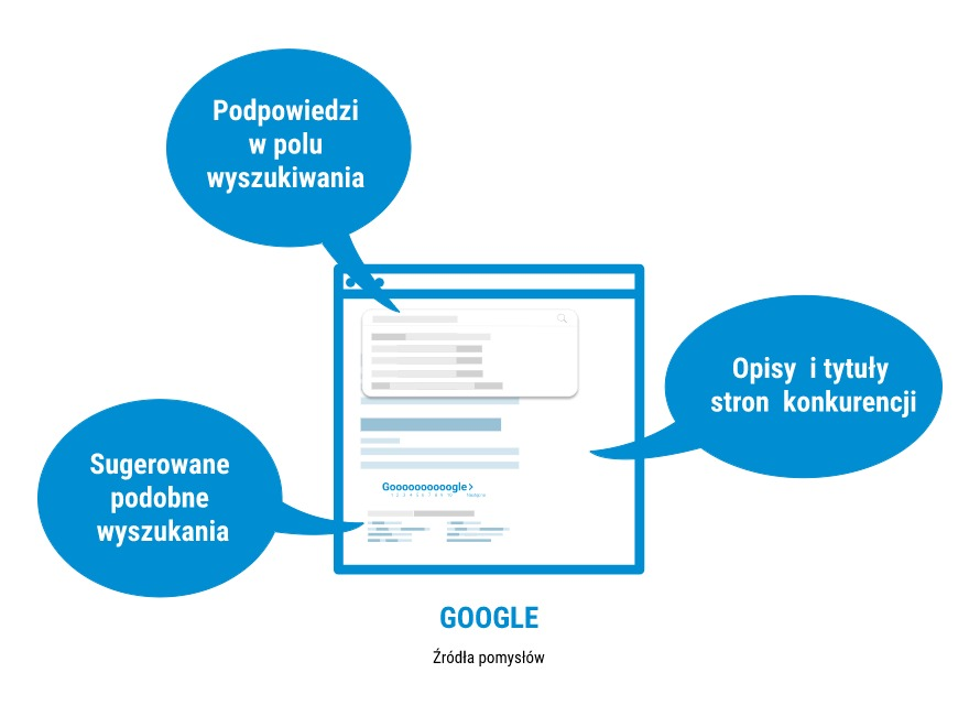Google jako źródło pomysłów na frazy